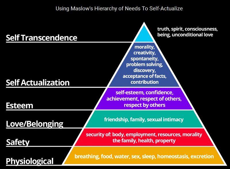 maslow s hierarchy of needs The hierarchy of needs is a model in which maslow attempted to capture these  different levels of human motivation it represents the idea that human beings are .