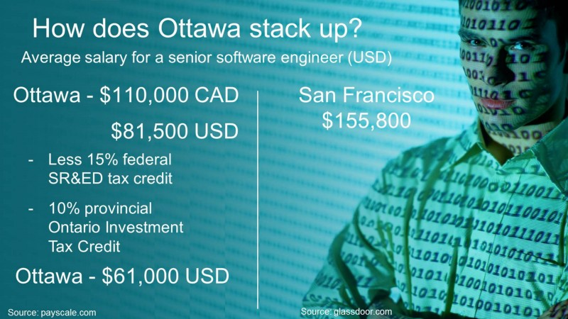 Avg salary for a senior software engineer (USD): Ottawa $61,000 - San Francisco $155,800