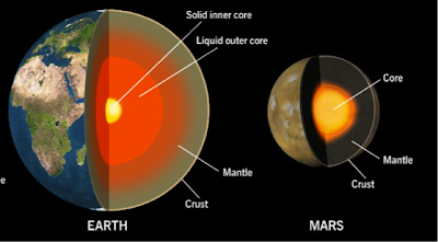 Mars' geological structure is similar to that of Earth's but has benefitted from less destructive events