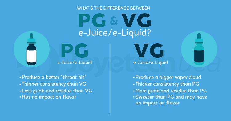 We wanted to take a chance to go over that juice you are using to vape  with. What is E-Liquid, and what do we need to know about it.