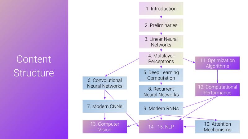 The content structure of the deep learning study program