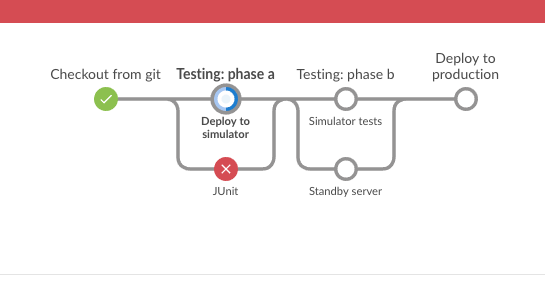 X tips for building a bulletproof deployment pipeline | TechBlog