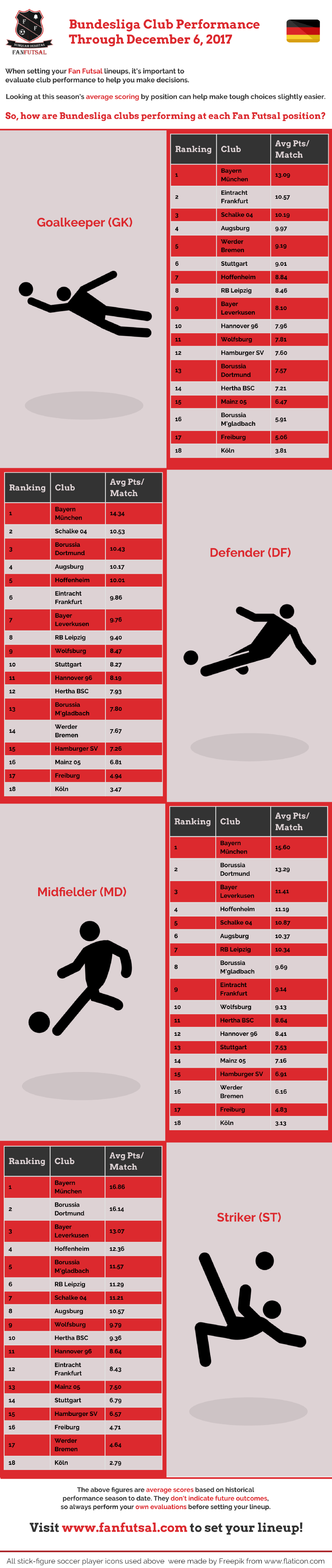 Bundesliga Fan Futsal Rankings