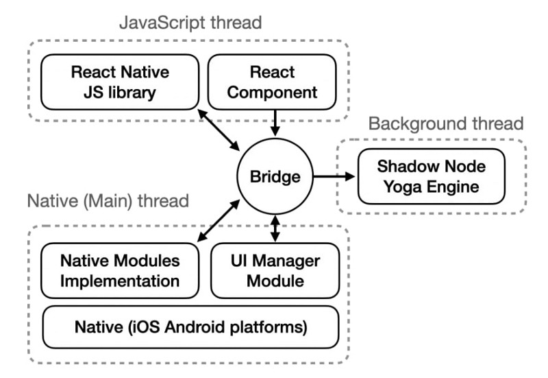 Courtesy of https://dev.to/goodpic/understanding-react-native-architecture-22hh