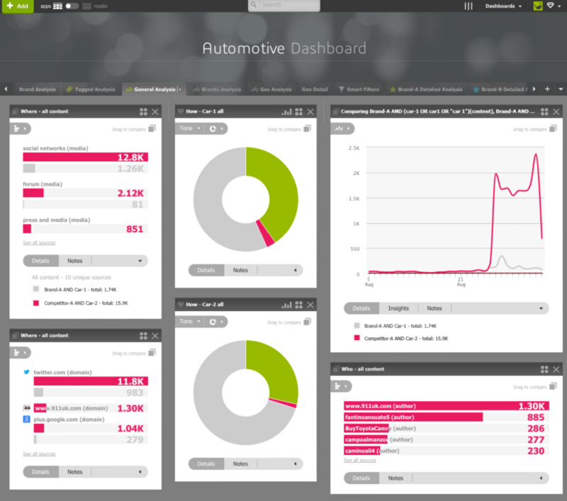 Sentiment and mentions comparisons on Automotive Dashboard