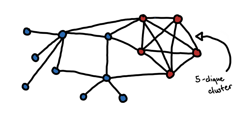 Each circle is a host in the network. If two hosts have a connection with each other, we put an end between them.