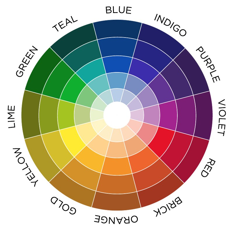 A color circle based on red yellow green and blue is traditional in the field of art. Sir Isaac Newton developed the first circular diagram of colors in ...