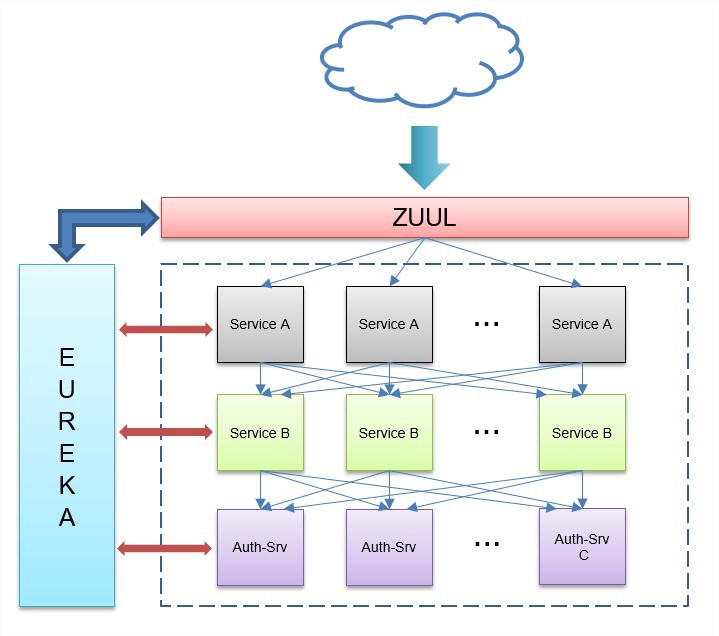 Building Scalable Container-Ready And Secure Microservices