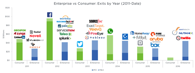 enterprise vs consumer: exits by year (2011-present)