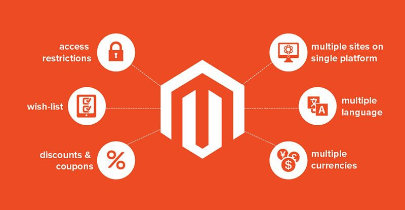 Image result for Magento development service