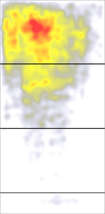 heat map and scroll map example