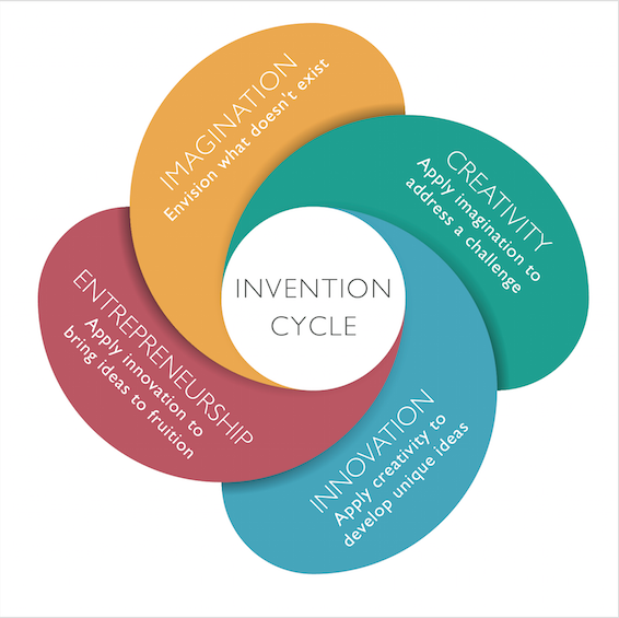 impact of innovation and creativity on the organizational strategy processes products and services