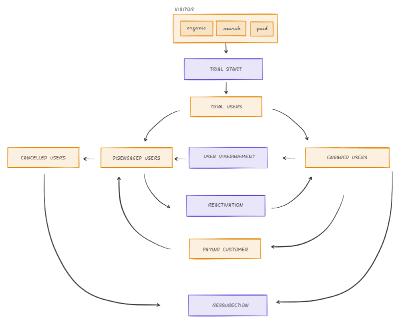 SaaS Data Dictionary: engagement lifecycles