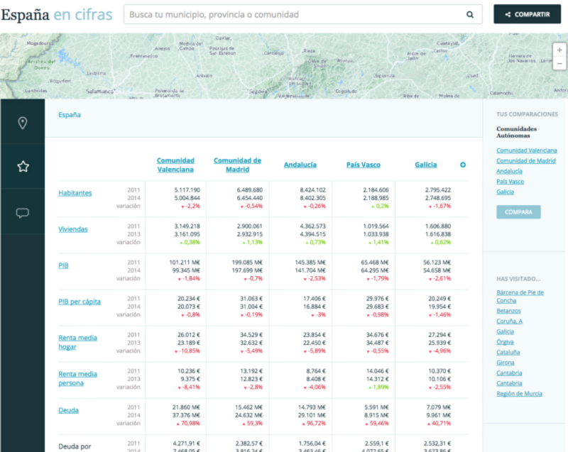 The compare page. All indicators for the selected pages shown at a glance