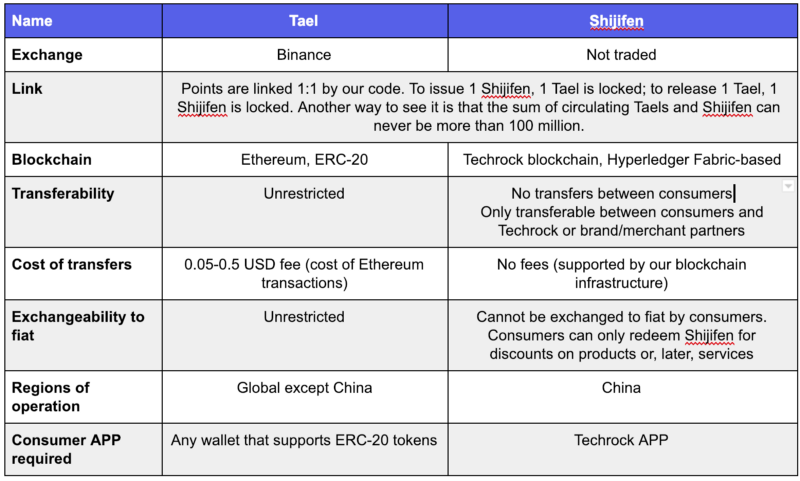 The differences between Tael tokens and Shijifen tokens