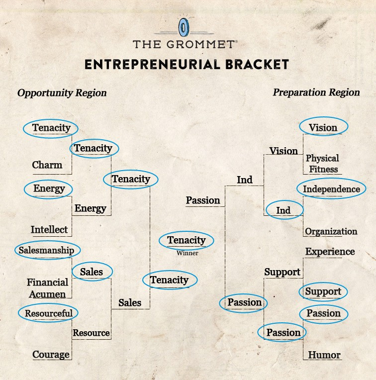 The (March) Madness of Entrepreneurship