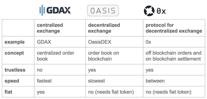different than a centralized or decentralized exchange