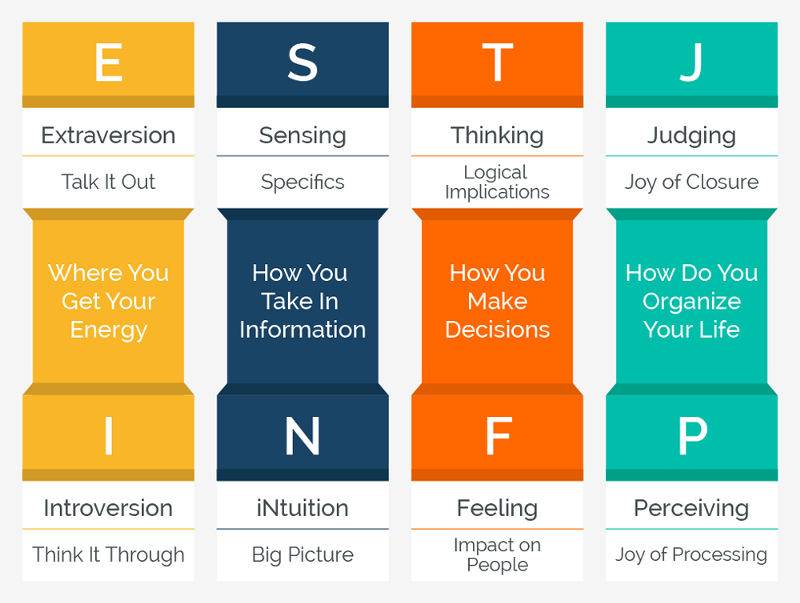 a comparison between the guardian temperament and idealist temperament type of people The 16 myers-briggs personality types s = sensing types  idealists - nf  idealists are the best suited of all the types to read between the lines, or to have a.