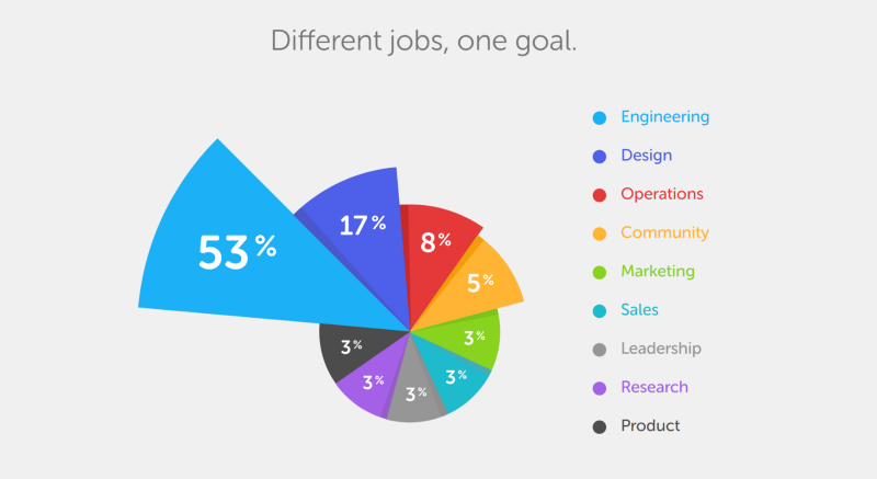 chart of different jobs, one goal