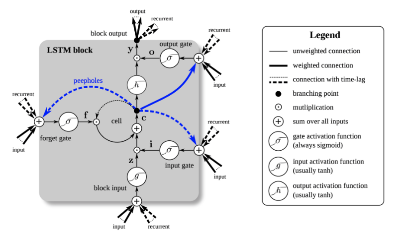 A Bi-Directional LSTM Cell (Source)