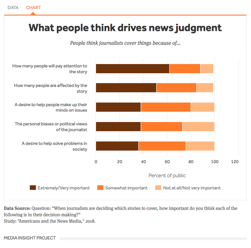 What people think drives news judgement