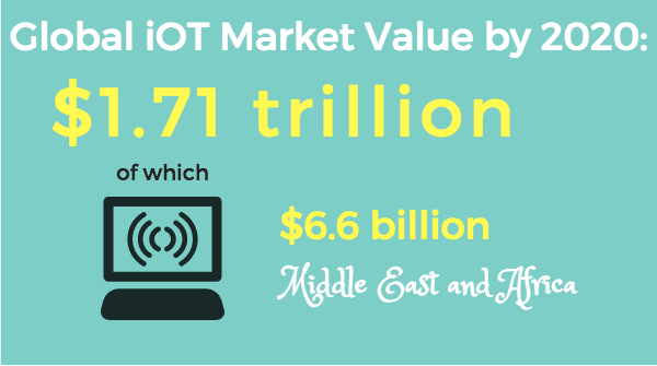 The estimated global iOT Market value by 2020: $1.71 trillion, of which $6.6 billion in the Middle East and Africa