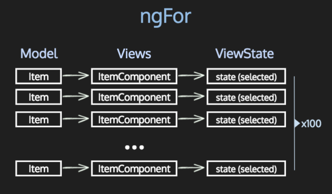 ngFor with stateful components
