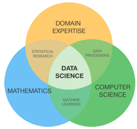 Data Science Interview Guide
