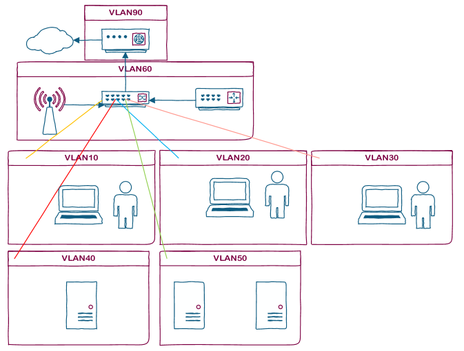 how to connect multiple router home network