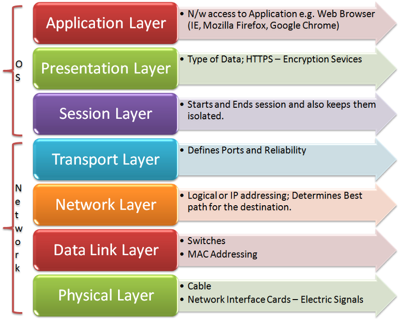 Osi model a concept that not only techies need to know about for Layer 7 architecture
