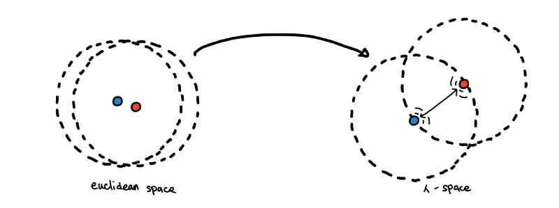 The repelling effect. Circles represent the core distance of each point.