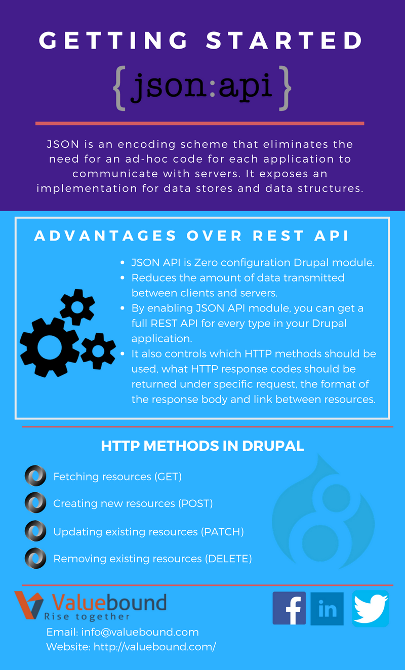 An overview of json api in drupal for beginners ashutosh prasad an overview of json api in drupal for beginners ashutosh prasad medium baditri Gallery