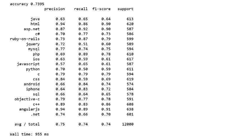 Multi-Class Text Classification Model Comparison and Selection