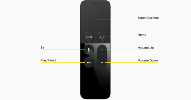 The remote of the new Apple TV