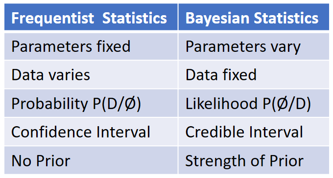 Frequentist Vs Bayesian Statistics