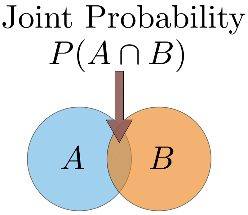 csdn venn diagram showing the space of outcomes of 2 events a and b in the diagram the 2 events overlap this overlap represents the joint probability ccuart Gallery