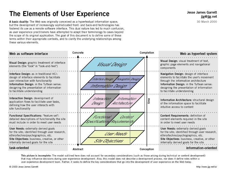 Towards a New Information Architecture – Good UX / Bad UX – Medium