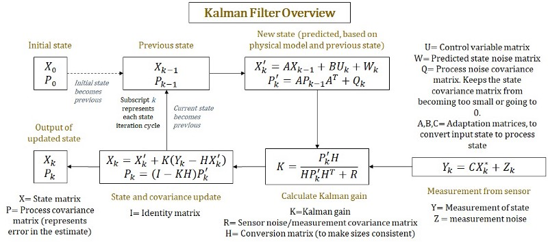 kalman filter for beginners with matlab examples pdf