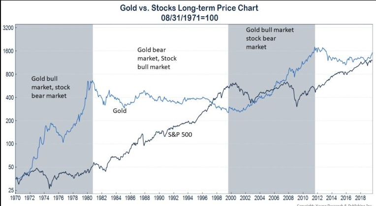 Is it good time to invest in Gold?