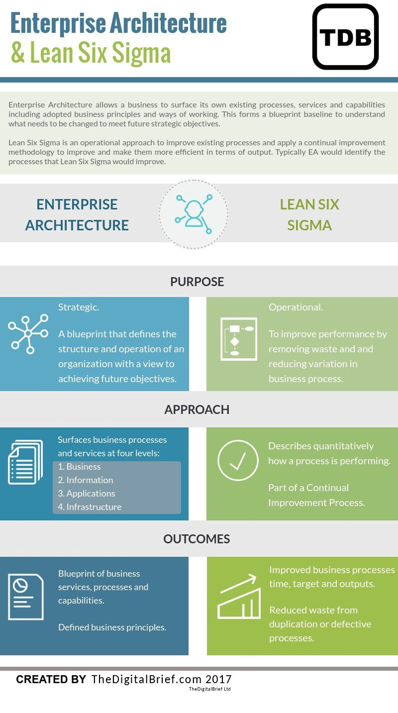 Enterprise architecture and lean six sigma compared infographic malvernweather Gallery
