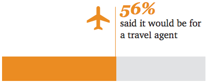 impact of ai - 56% said it would be for a travel agent