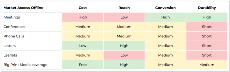 8 steps to follow to build a successful marketplace - Conversion/Cost/Reach Chart