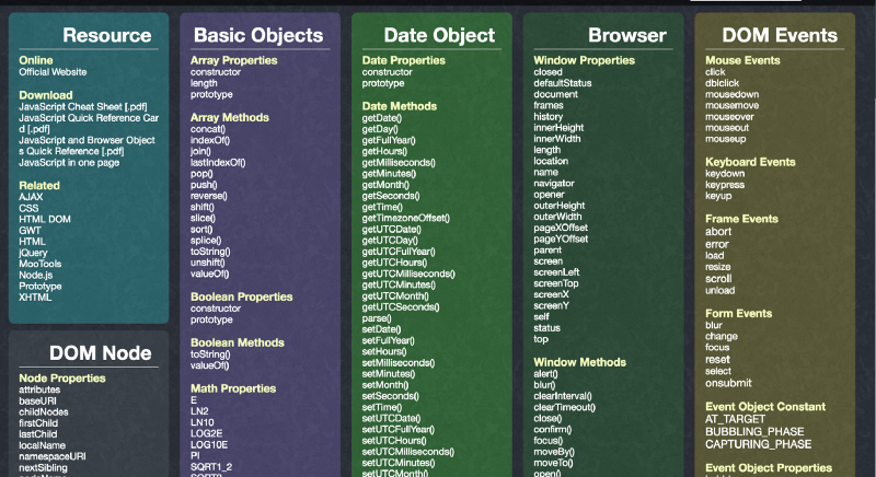 The best front-end hacking cheatsheets — all in one place.