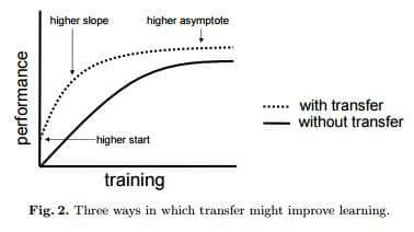 ways to improve transfer learning