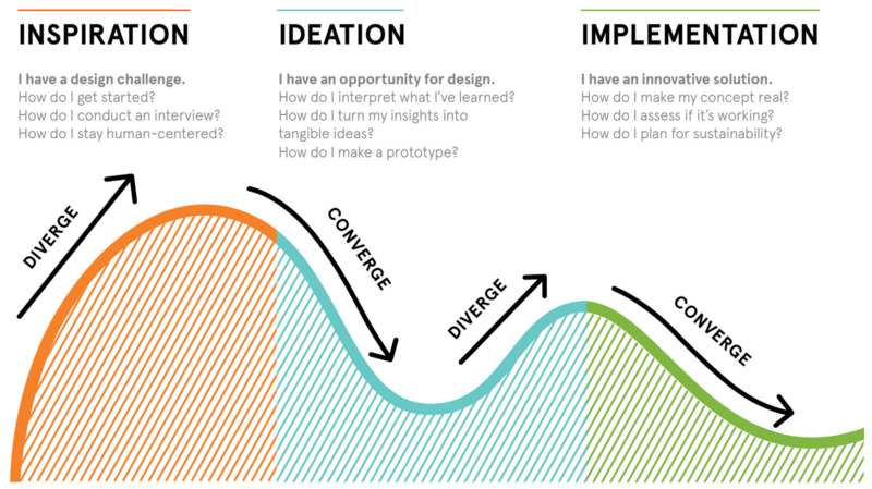 inspiration, ideation, implementation