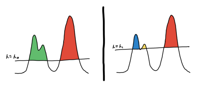 Two different clusterings based on different thresholds