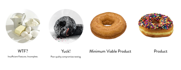 This will change the way you build an MVP (Minimum Viable Product ...