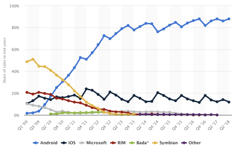 Market share chart of cell phone operating systems android ios microsoft, rim, bada, symbian and other. Android having 90%