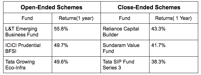 comparative analysis of open ended and closed ended schemes