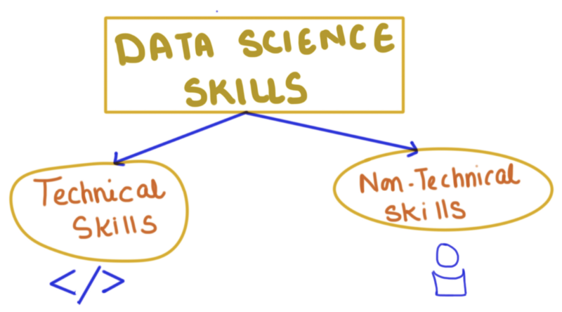10 Data Science Skills to Land your Dream Job in 2019 | Data Science Blog